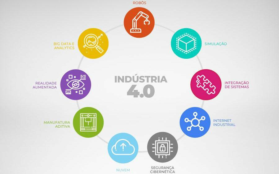 saiba tudo sobre a indústria 4.0